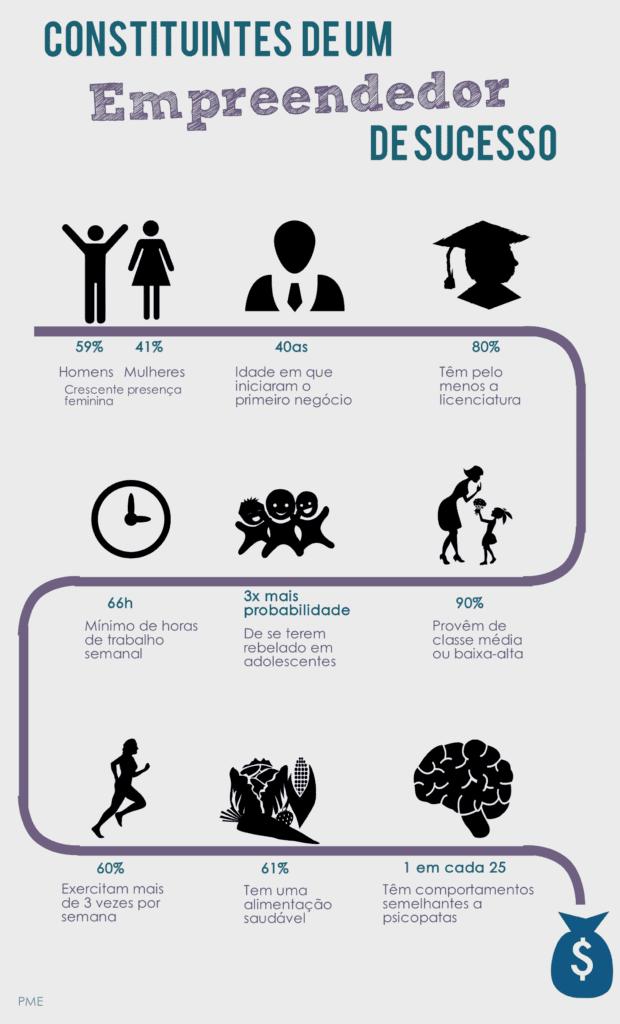 Constituíntes de um empreendeedor de sucesso Copy
