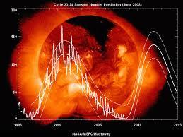 ciclos sol